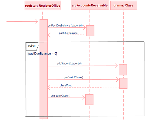 The Basics & the Purpose of Sequence Diagrams ~ Part 2 - Creately Blog