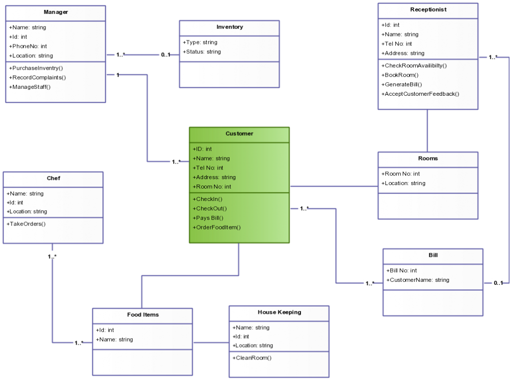 class diagram templates to instantly create class diagrams    class diagram template for hotel management system