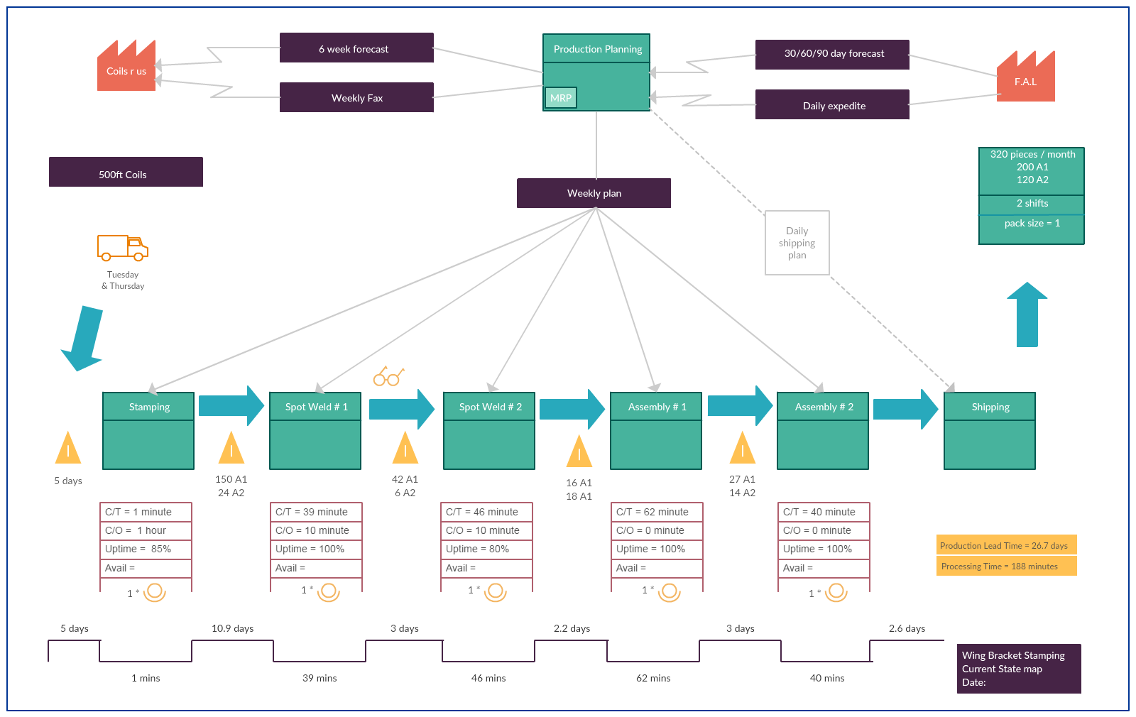 Current State Value Stream Mapping Templates