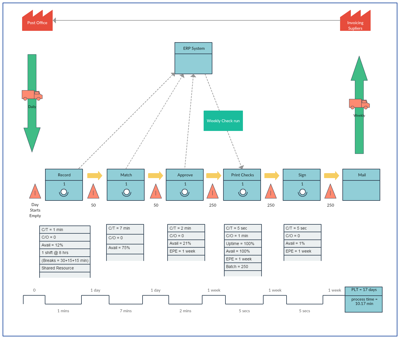 Pyramid Shaped Value Stream Mapping Templates