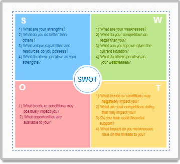 Colorful SWOT examples
