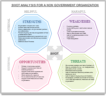 SWOT template with different styling